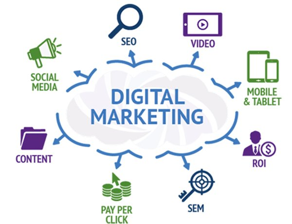 Why do we need Digital Marketing?