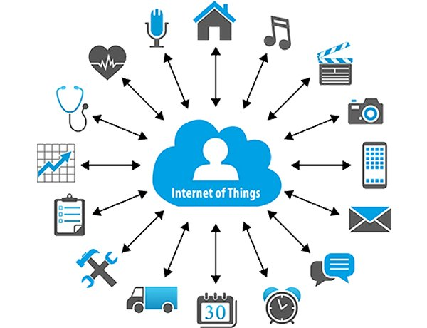 Why is it called the Internet of Things?